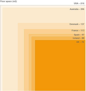 Average Floor Space by Country
